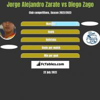 Jorge Alejandro Zarate vs Diego Zago h2h player stats