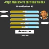Jorge Alvarado vs Christian Vilches h2h player stats