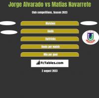 Jorge Alvarado vs Matias Navarrete h2h player stats