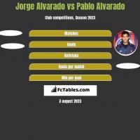 Jorge Alvarado vs Pablo Alvarado h2h player stats