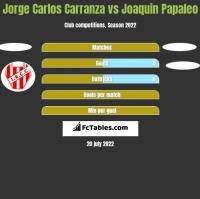 Jorge Carlos Carranza vs Joaquin Papaleo h2h player stats