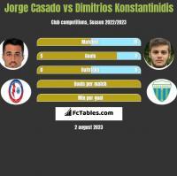 Jorge Casado vs Dimitrios Konstantinidis h2h player stats