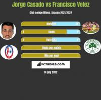 Jorge Casado vs Francisco Velez h2h player stats