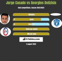 Jorge Casado vs Georgios Delizisis h2h player stats
