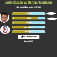 Jorge Casado vs Giorgos Valerianos h2h player stats