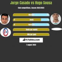 Jorge Casado vs Hugo Sousa h2h player stats
