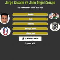 Jorge Casado vs Jose Angel Crespo h2h player stats