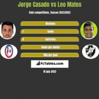 Jorge Casado vs Leo Matos h2h player stats
