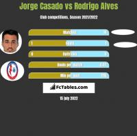 Jorge Casado vs Rodrigo Alves h2h player stats