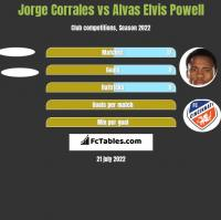 Jorge Corrales vs Alvas Elvis Powell h2h player stats