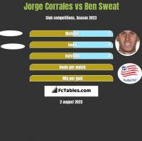 Jorge Corrales vs Ben Sweat h2h player stats