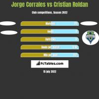 Jorge Corrales vs Cristian Roldan h2h player stats