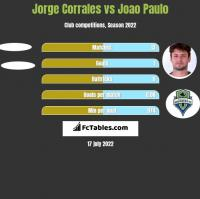 Jorge Corrales vs Joao Paulo h2h player stats