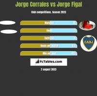 Jorge Corrales vs Jorge Figal h2h player stats