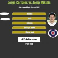 Jorge Corrales vs Josip Mikulic h2h player stats