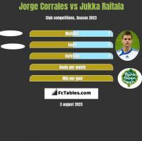 Jorge Corrales vs Jukka Raitala h2h player stats