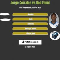 Jorge Corrales vs Rod Fanni h2h player stats