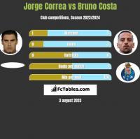 Jorge Correa vs Bruno Costa h2h player stats