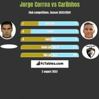 Jorge Correa vs Carlinhos h2h player stats