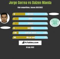 Jorge Correa vs Daizen Maeda h2h player stats