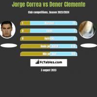 Jorge Correa vs Dener Clemente h2h player stats