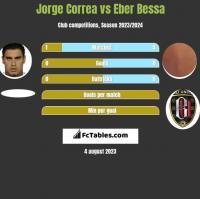 Jorge Correa vs Eber Bessa h2h player stats