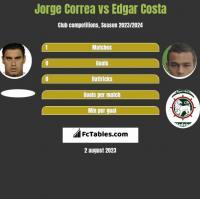 Jorge Correa vs Edgar Costa h2h player stats