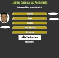 Jorge Correa vs Fernando h2h player stats