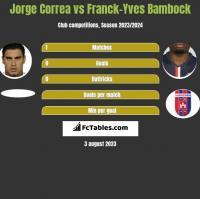 Jorge Correa vs Franck-Yves Bambock h2h player stats
