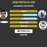 Jorge Correa vs Joel h2h player stats