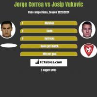 Jorge Correa vs Josip Vukovic h2h player stats