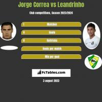 Jorge Correa vs Leandrinho h2h player stats