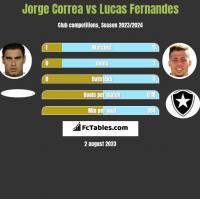 Jorge Correa vs Lucas Fernandes h2h player stats