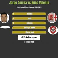 Jorge Correa vs Nuno Valente h2h player stats