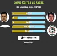 Jorge Correa vs Xadas h2h player stats