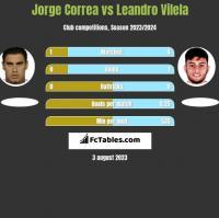 Jorge Correa vs Leandro Vilela h2h player stats