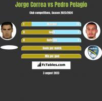 Jorge Correa vs Pedro Pelagio h2h player stats