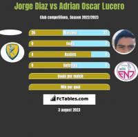 Jorge Diaz vs Adrian Oscar Lucero h2h player stats