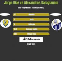 Jorge Diaz vs Alexandros Karagiannis h2h player stats