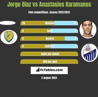 Jorge Diaz vs Anastasios Karamanos h2h player stats