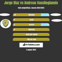 Jorge Diaz vs Andreas Vassilogiannis h2h player stats