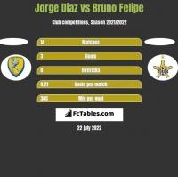 Jorge Diaz vs Bruno Felipe h2h player stats