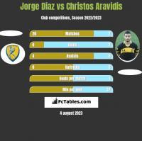 Jorge Diaz vs Christos Aravidis h2h player stats