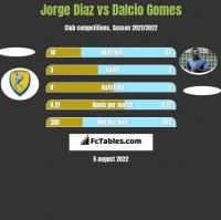 Jorge Diaz vs Dalcio Gomes h2h player stats