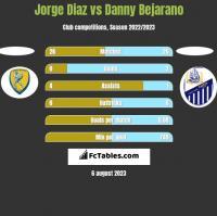 Jorge Diaz vs Danny Bejarano h2h player stats