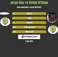 Jorge Diaz vs Delvin N'Dinga h2h player stats