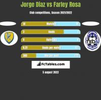 Jorge Diaz vs Farley Rosa h2h player stats