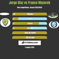 Jorge Diaz vs Franco Mazurek h2h player stats