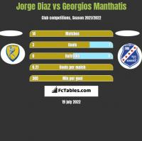 Jorge Diaz vs Georgios Manthatis h2h player stats