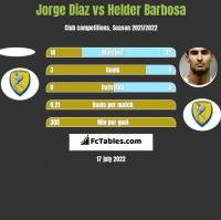 Jorge Diaz vs Helder Barbosa h2h player stats